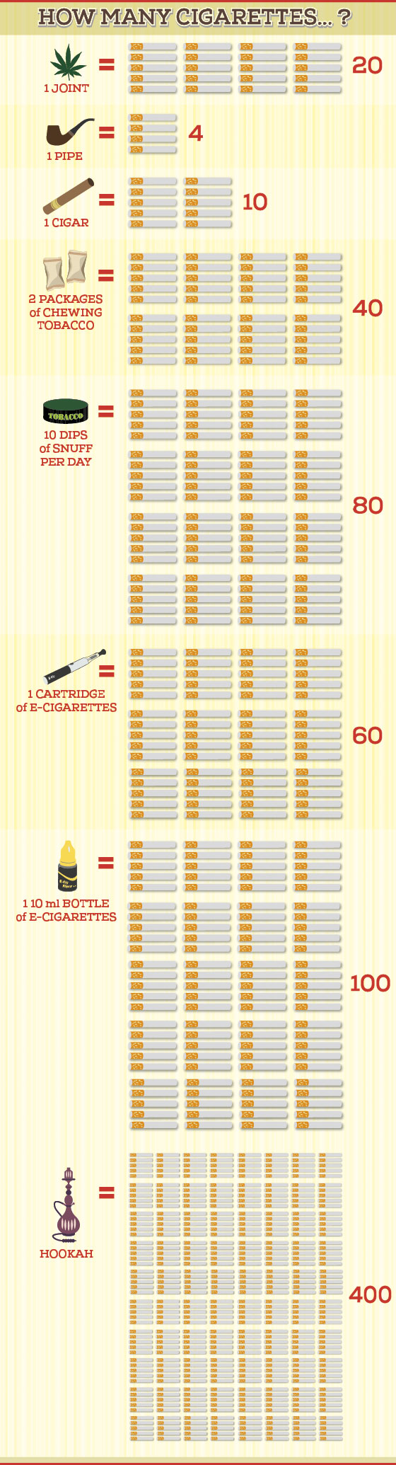 How Many Cigarettes Infographic
