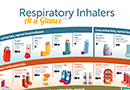 Respiratory Inhalers at a Glance