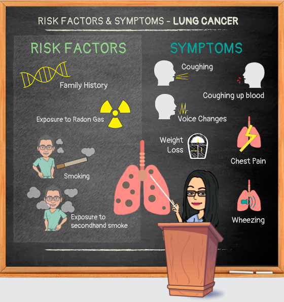 Risk Factors and Symptoms Infographic