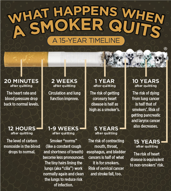 What Happens When A Smoker Quits